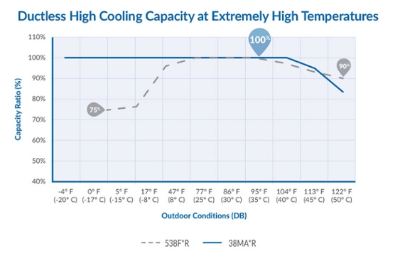 Ductless_High_Cooling_Capacity_Image
